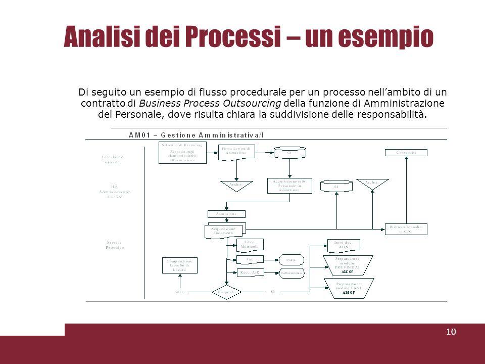 Analisi dei Processi – un esempio 10 Di seguito un esempio di flusso procedurale per un processo nellambito di un contratto di Business Process Outsourcing della funzione di Amministrazione del Personale, dove risulta chiara la suddivisione delle responsabilità.