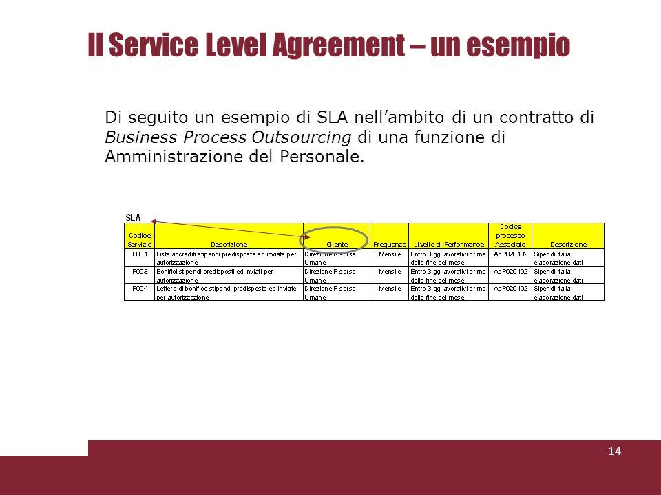 Il Service Level Agreement – un esempio 14 Di seguito un esempio di SLA nellambito di un contratto di Business Process Outsourcing di una funzione di Amministrazione del Personale.