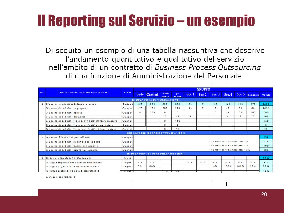Il Reporting sul Servizio – un esempio 20 Di seguito un esempio di una tabella riassuntiva che descrive landamento quantitativo e qualitativo del servizio nellambito di un contratto di Business Process Outsourcing di una funzione di Amministrazione del Personale.
