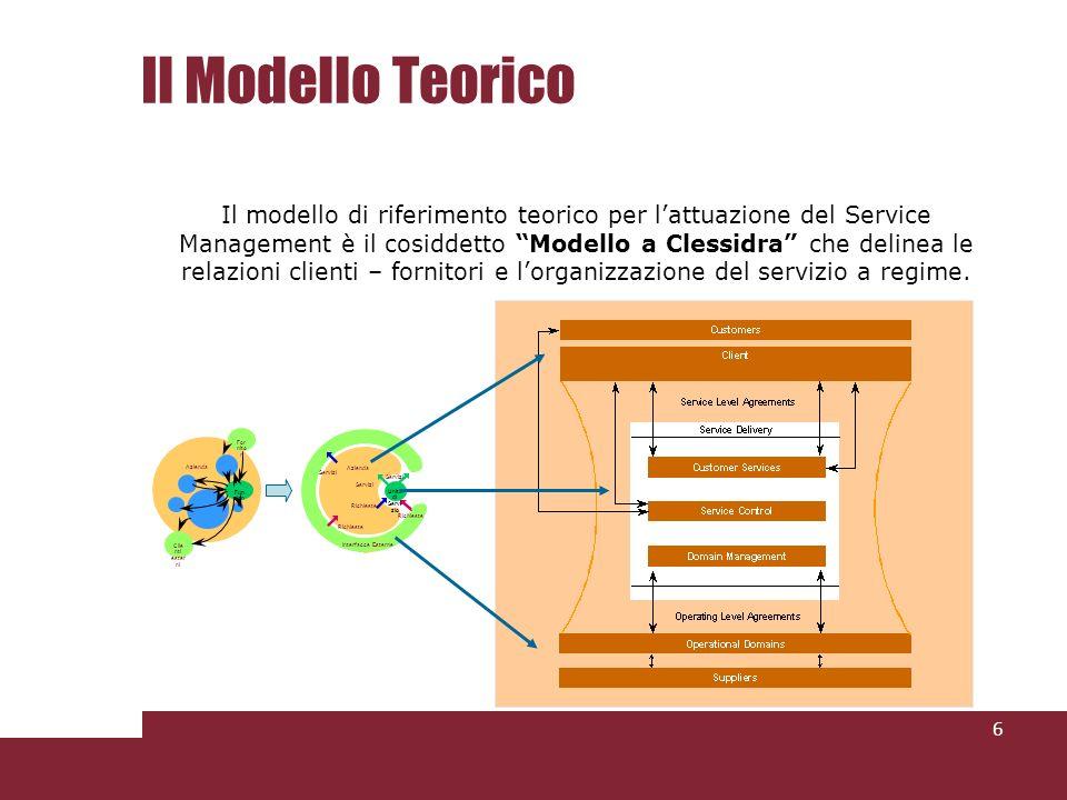 Il Modello Teorico 6 Il modello di riferimento teorico per lattuazione del Service Management è il cosiddetto Modello a Clessidra che delinea le relazioni clienti – fornitori e lorganizzazione del servizio a regime.
