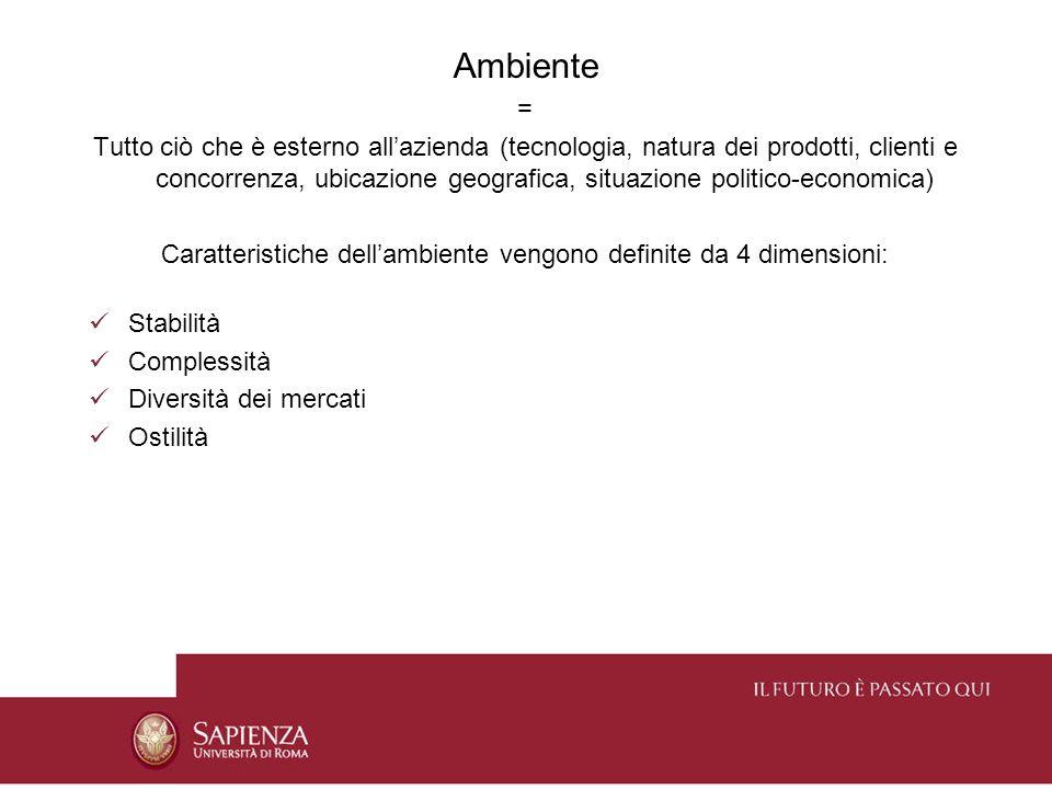 Ambiente = Tutto ciò che è esterno allazienda (tecnologia, natura dei prodotti, clienti e concorrenza, ubicazione geografica, situazione politico-econ