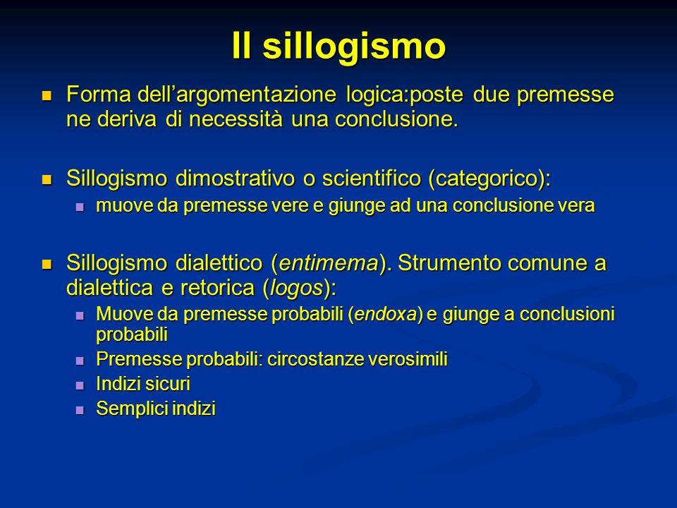 Il sillogismo Forma dellargomentazione logica:poste due premesse ne deriva di necessità una conclusione.