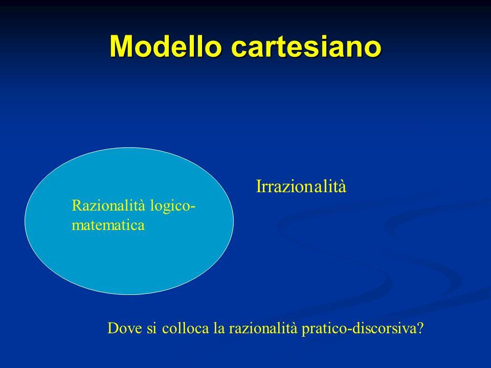 Modello cartesiano Razionalità logico- matematica Dove si colloca la razionalità pratico-discorsiva.
