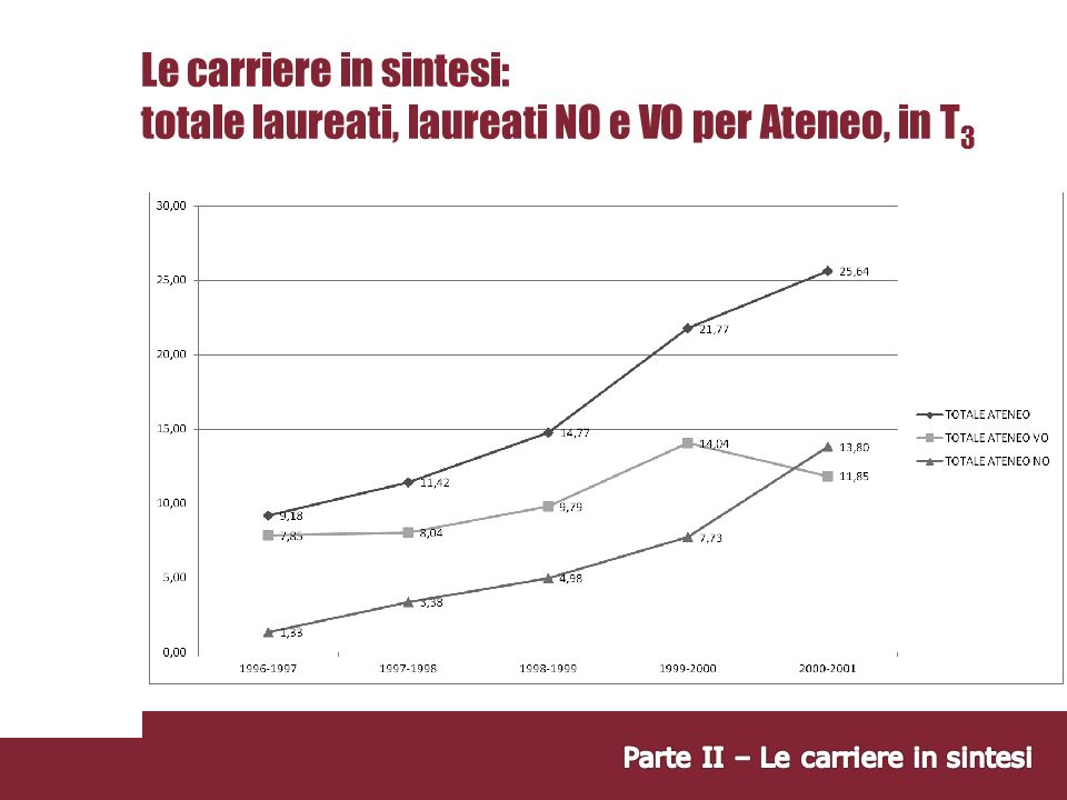 Le carriere in sintesi: totale laureati, laureati NO e VO per Ateneo, in T 3