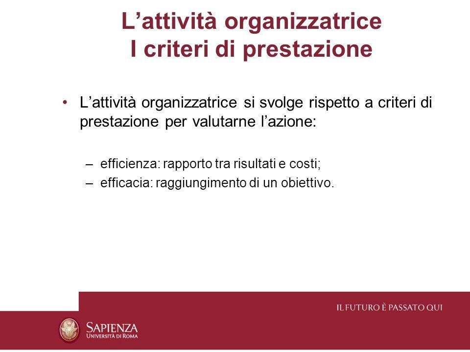 Lattività organizzatrice I criteri di prestazione Lattività organizzatrice si svolge rispetto a criteri di prestazione per valutarne lazione: –efficienza: rapporto tra risultati e costi; –efficacia: raggiungimento di un obiettivo.