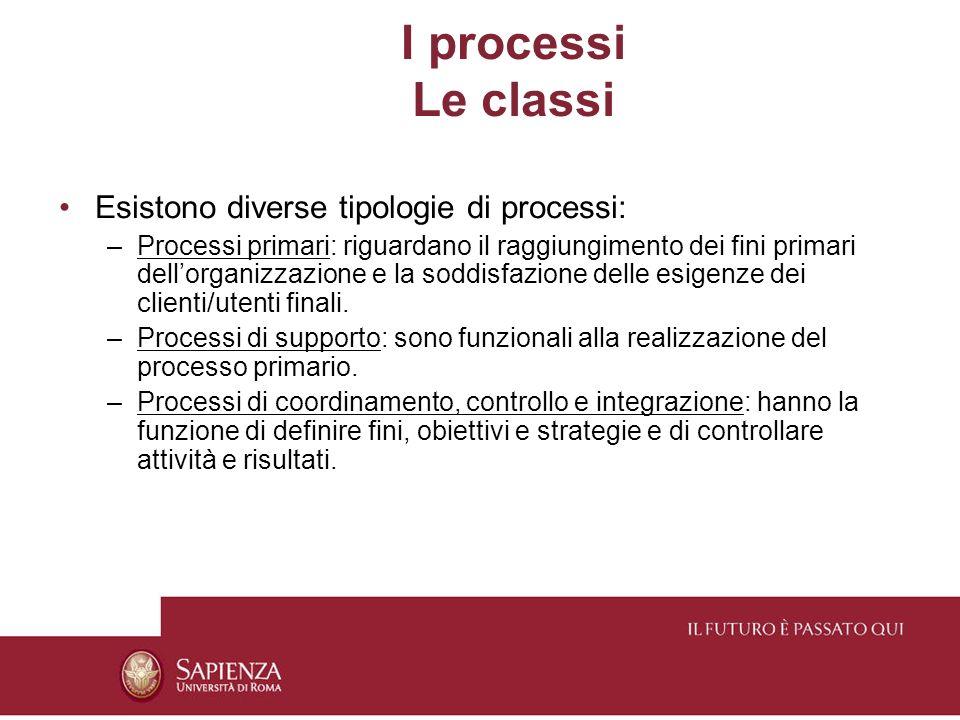 I processi Le classi Esistono diverse tipologie di processi: –Processi primari: riguardano il raggiungimento dei fini primari dellorganizzazione e la soddisfazione delle esigenze dei clienti/utenti finali.