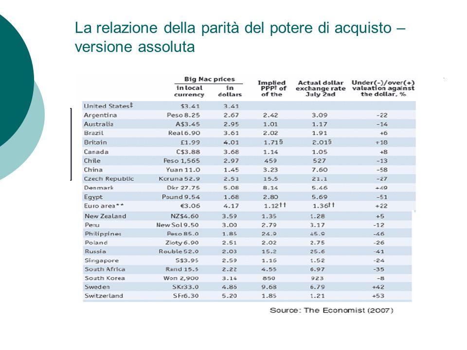 La relazione della parità del potere di acquisto – versione assoluta