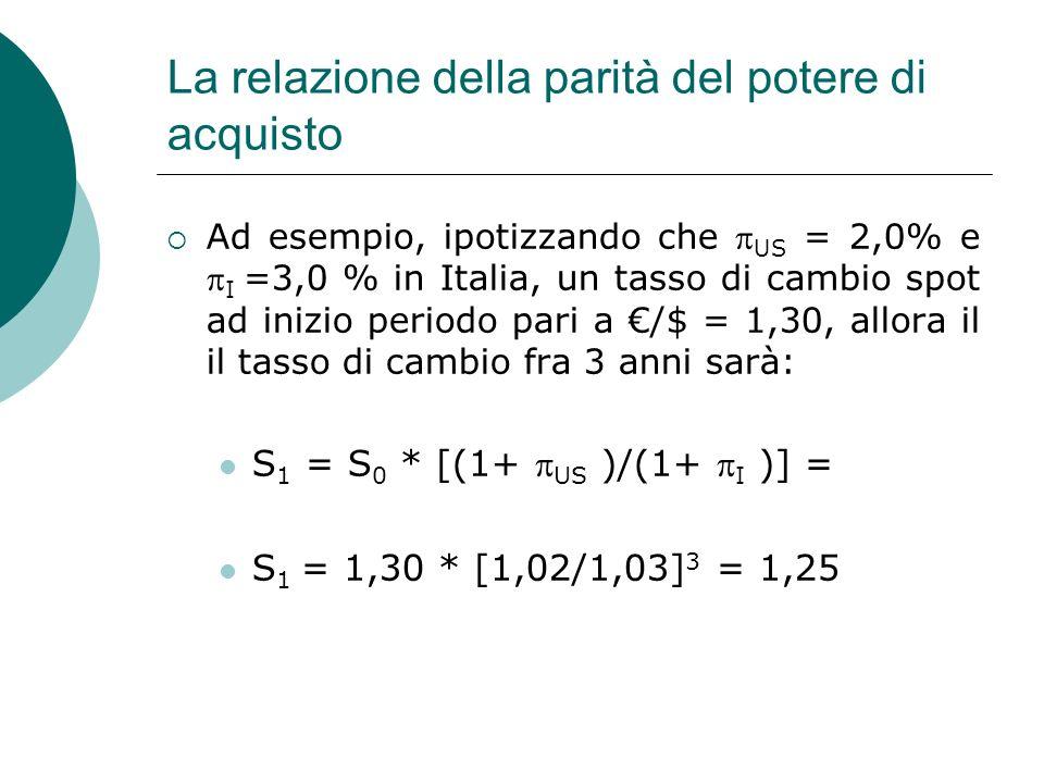 La relazione della parità del potere di acquisto Ad esempio, ipotizzando che US = 2,0% e I =3,0 % in Italia, un tasso di cambio spot ad inizio periodo
