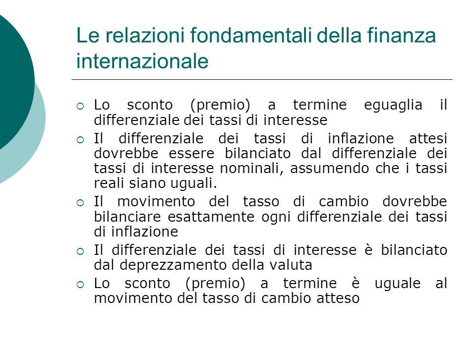 Le relazioni fondamentali della finanza internazionale Lo sconto (premio) a termine eguaglia il differenziale dei tassi di interesse Il differenziale