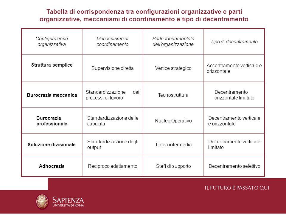 Configurazione organizzativa Meccanismo di coordinamento Parte fondamentale dellorganizzazione Tipo di decentramento Struttura semplice Supervisione d