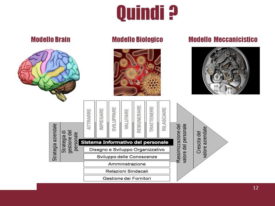 Quindi 12 Modello BrainModello BiologicoModello Meccanicistico