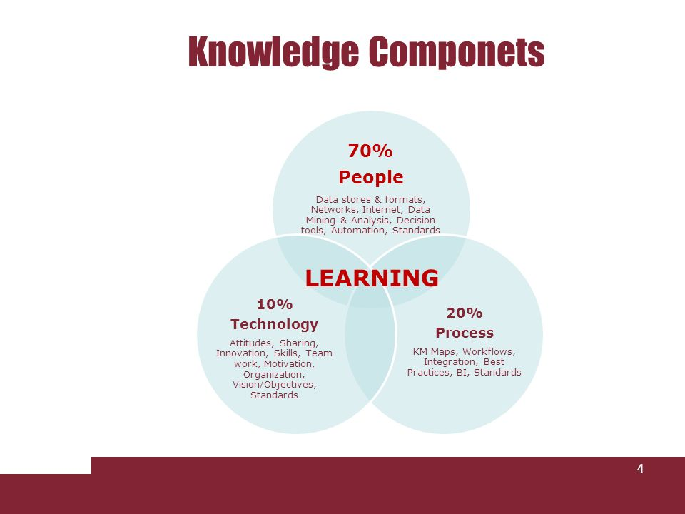 Knowledge Componets 4 70% People Data stores & formats, Networks, Internet, Data Mining & Analysis, Decision tools, Automation, Standards 20% Process