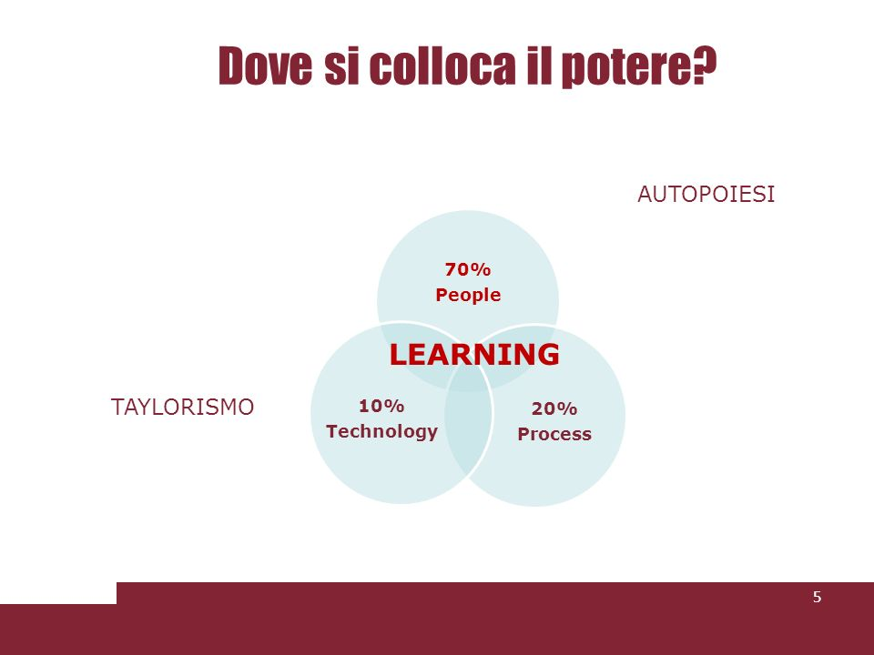 Dove si colloca il potere? 5 70% People 20% Process 10% Technology AUTOPOIESI TAYLORISMO LEARNING