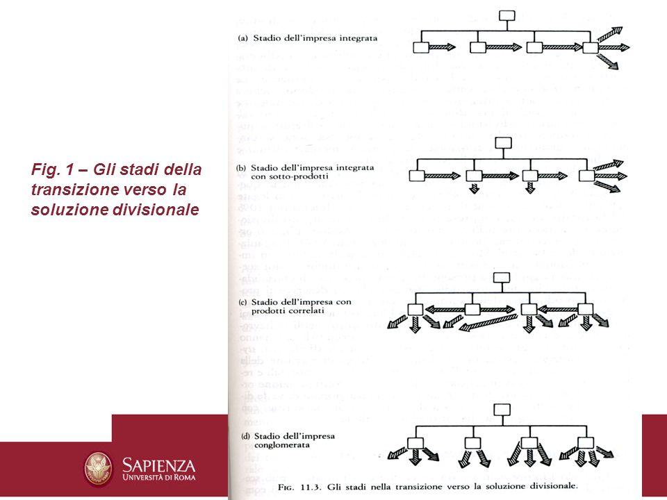 Fig. 1 – Gli stadi della transizione verso la soluzione divisionale