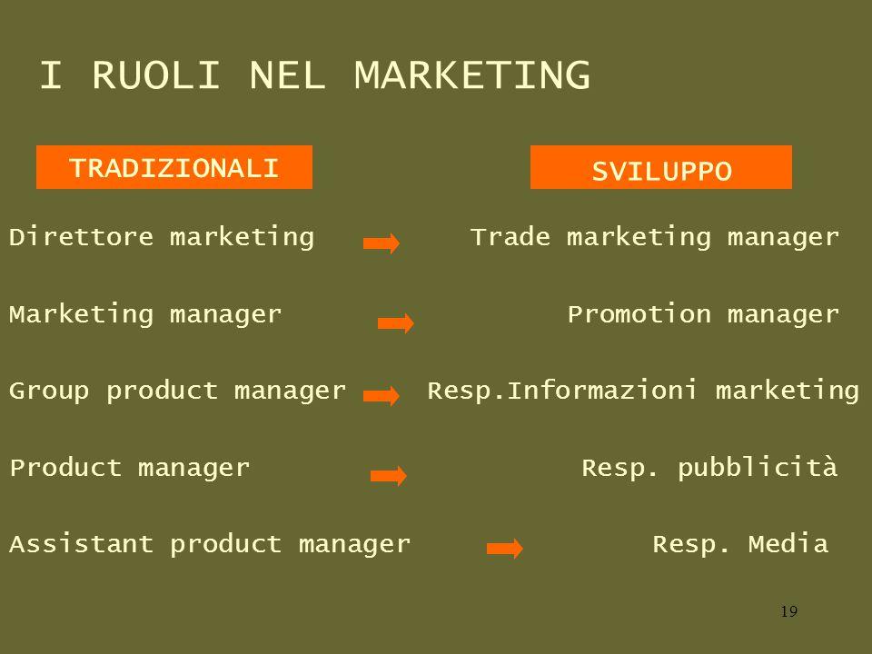 I RUOLI NEL MARKETING Direttore marketing Trade marketing manager Marketing manager Promotion manager Group product manager Resp.Informazioni marketing Product manager Resp.