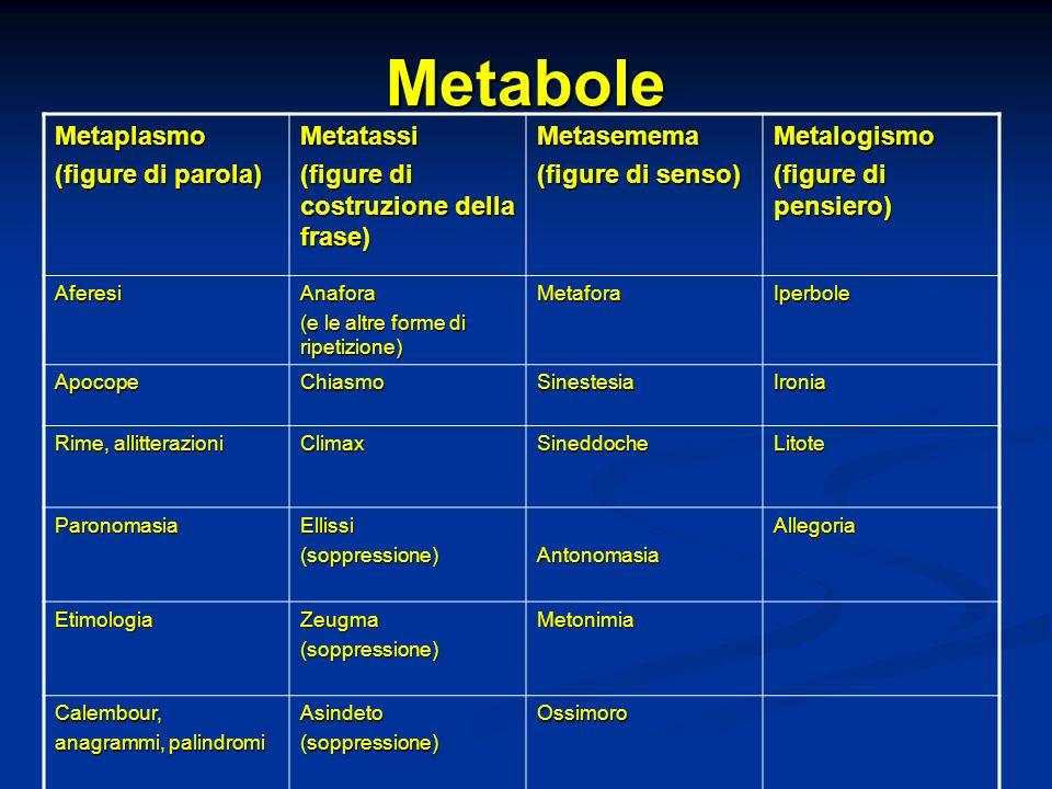 MetaboleMetaplasmo (figure di parola) Metatassi (figure di costruzione della frase) Metasemema (figure di senso) Metalogismo (figure di pensiero) Afer