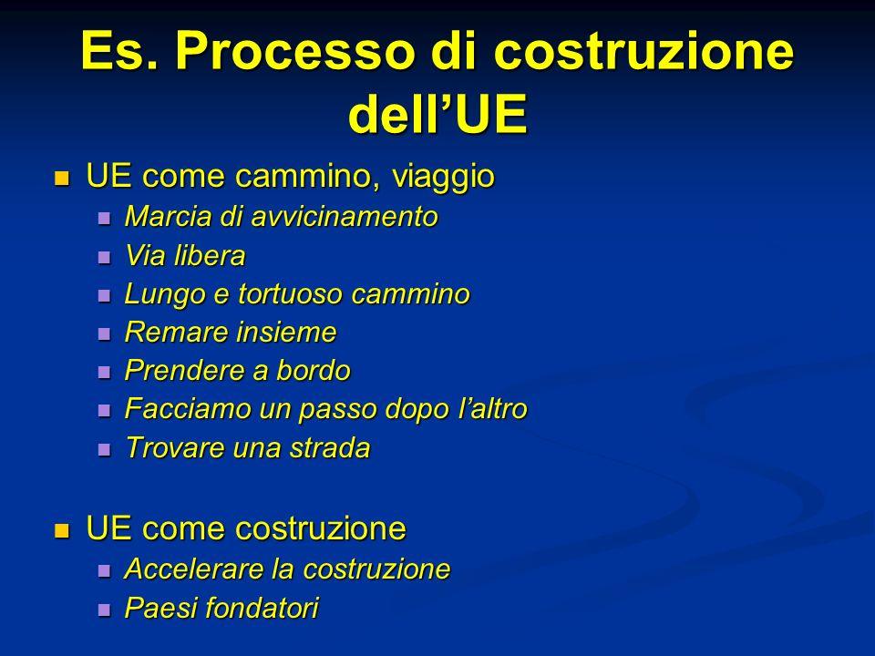 Es. Processo di costruzione dellUE UE come cammino, viaggio UE come cammino, viaggio Marcia di avvicinamento Marcia di avvicinamento Via libera Via li