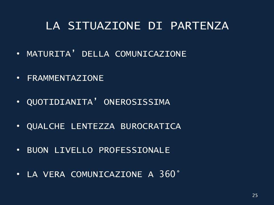 LA SITUAZIONE DI PARTENZA MATURITA DELLA COMUNICAZIONE FRAMMENTAZIONE QUOTIDIANITA ONEROSISSIMA QUALCHE LENTEZZA BUROCRATICA BUON LIVELLO PROFESSIONALE LA VERA COMUNICAZIONE A 360° 25