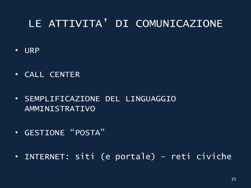 LE ATTIVITA DI COMUNICAZIONE URP CALL CENTER SEMPLIFICAZIONE DEL LINGUAGGIO AMMINISTRATIVO GESTIONE POSTA INTERNET: siti (e portale) – reti civiche 35