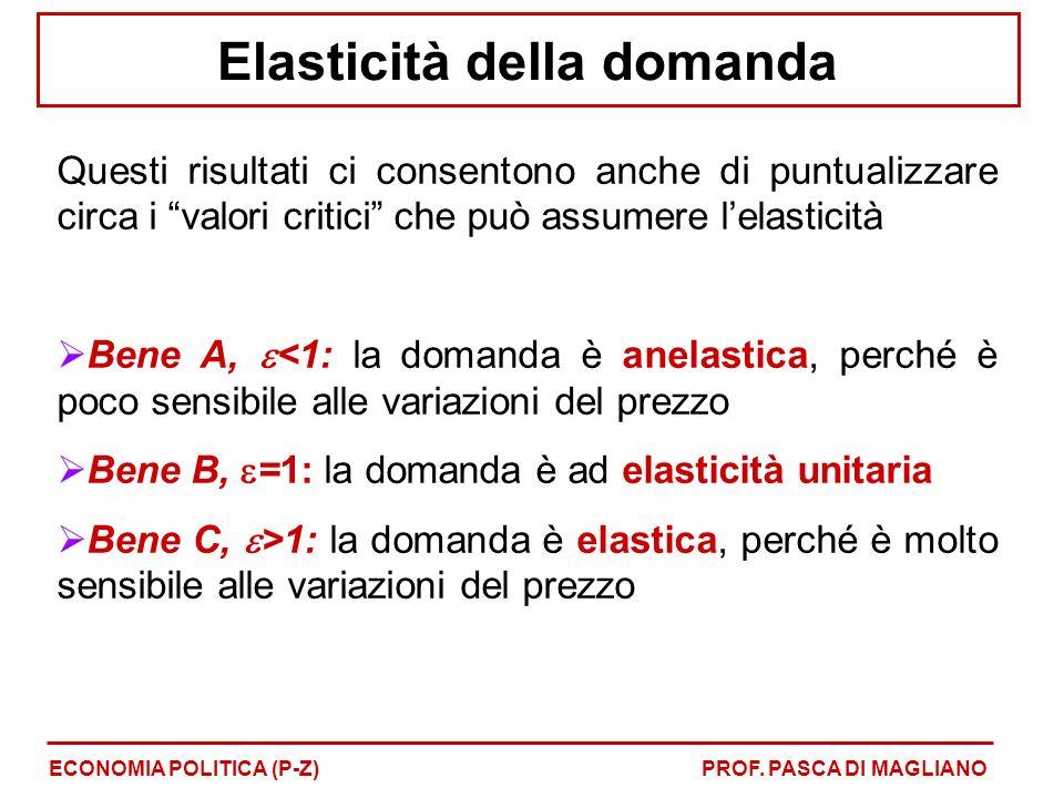 Questi risultati ci consentono anche di puntualizzare circa i valori critici che può assumere lelasticità Bene A, <1: la domanda è anelastica, perché è poco sensibile alle variazioni del prezzo Bene B, =1: la domanda è ad elasticità unitaria Bene C, >1: la domanda è elastica, perché è molto sensibile alle variazioni del prezzo Elasticità della domanda ECONOMIA POLITICA (P-Z)PROF.