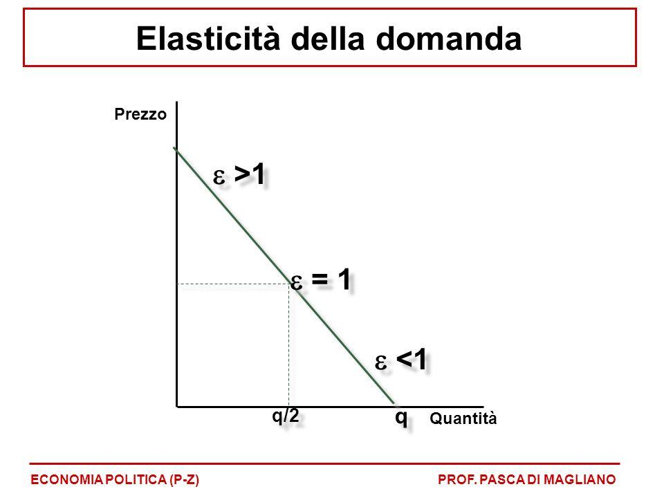 Quantità Prezzo q/2 q q >1 = 1 <1 Elasticità della domanda ECONOMIA POLITICA (P-Z)PROF.