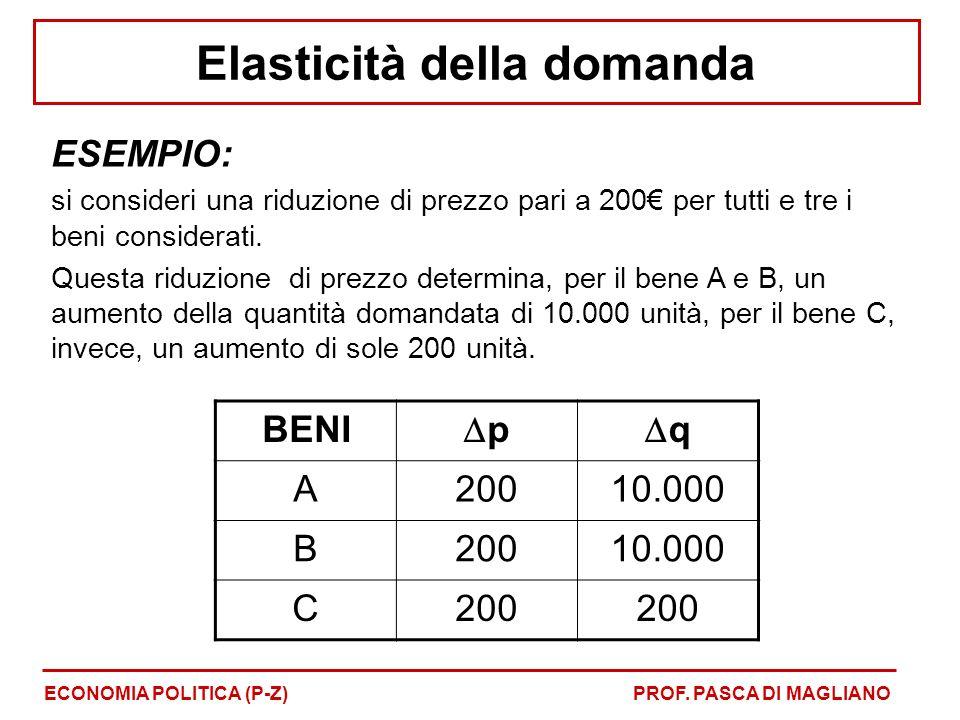 BENI p q A20010.000 B20010.000 C200 ESEMPIO: si consideri una riduzione di prezzo pari a 200 per tutti e tre i beni considerati.