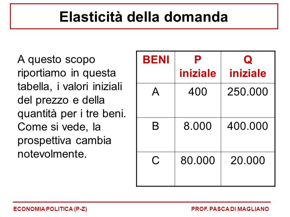 A questo scopo riportiamo in questa tabella, i valori iniziali del prezzo e della quantità per i tre beni.