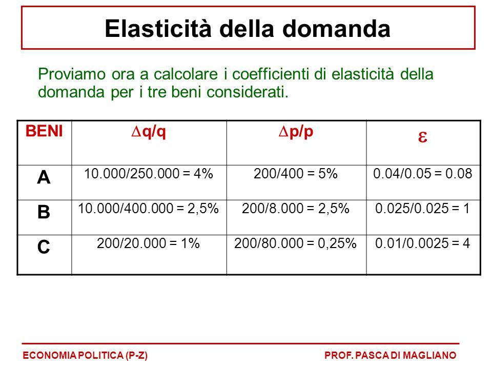 Avremo che i coefficienti di elasticità della domanda saranno, quindi: 1) per il bene A: = 0,04/0,05 = 0,08 2) per il bene B: = 0,025/0,025 = 1 3) per il bene C: = 0,01/0,0025 = 4 Come si vede il quadro è piuttosto diverso da quello delineato inizialmente Elasticità della domanda ECONOMIA POLITICA (P-Z)PROF.