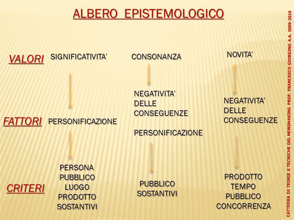 ALBERO EPISTEMOLOGICO VALORI FATTORI CRITERI SIGNIFICATIVITA PERSONIFICAZIONE PERSONAPUBBLICOLUOGOPRODOTTOSOSTANTIVI CONSONANZA PUBBLICOSOSTANTIVI NOV