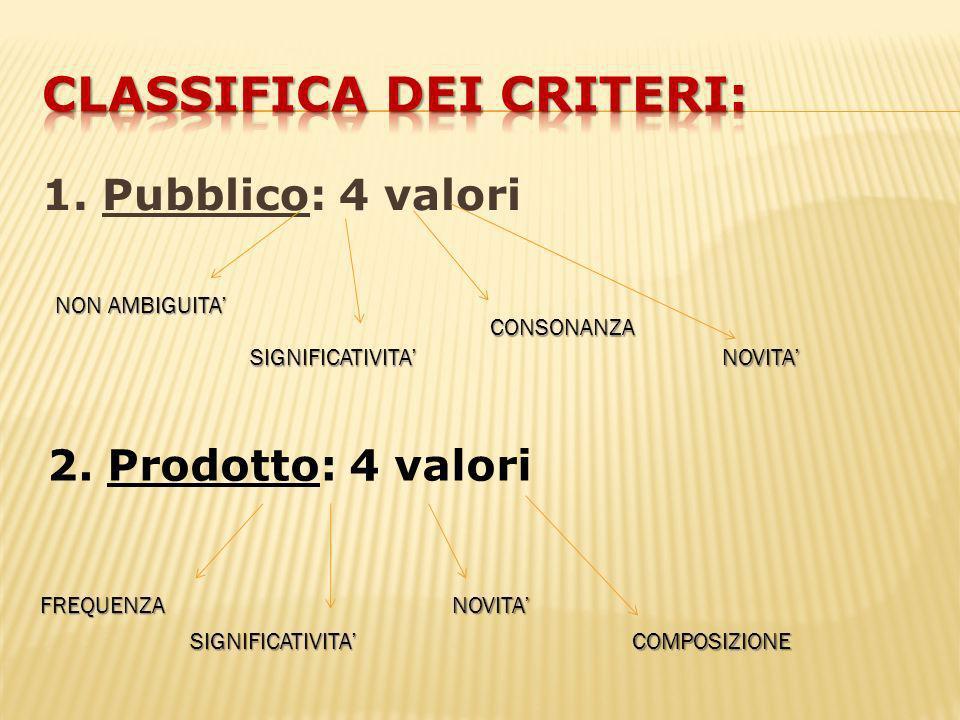 1. Pubblico: 4 valori NON AMBIGUITA SIGNIFICATIVITA CONSONANZA NOVITA 2. Prodotto: 4 valori FREQUENZA SIGNIFICATIVITA NOVITA COMPOSIZIONE