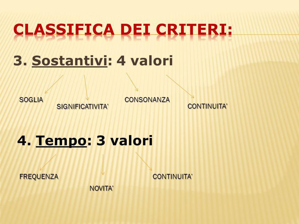 3. Sostantivi: 4 valori SOGLIA SIGNIFICATIVITA CONSONANZA CONTINUITA 4.
