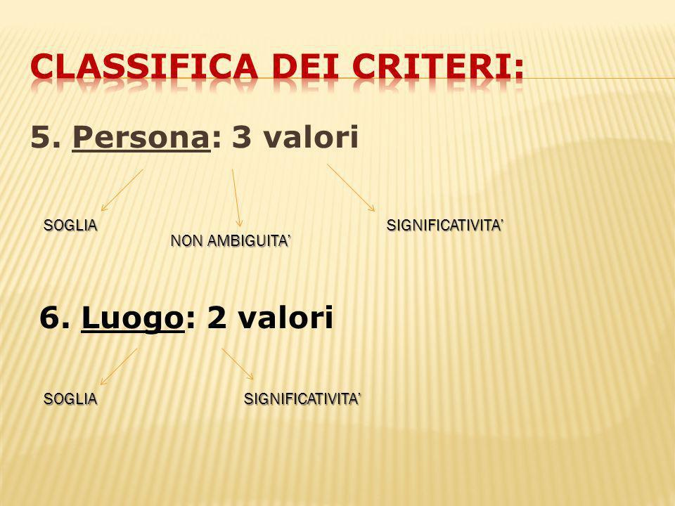 5. Persona: 3 valori SOGLIA NON AMBIGUITA SIGNIFICATIVITA 6. Luogo: 2 valori SOGLIASIGNIFICATIVITA