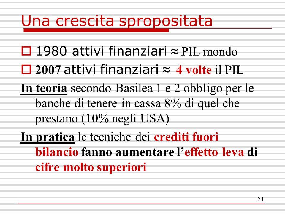 24 Una crescita spropositata 1980 attivi finanziari PIL mondo 2007 attivi finanziari 4 volte il PIL In teoria secondo Basilea 1 e 2 obbligo per le banche di tenere in cassa 8% di quel che prestano (10% negli USA) In pratica le tecniche dei crediti fuori bilancio fanno aumentare leffetto leva di cifre molto superiori