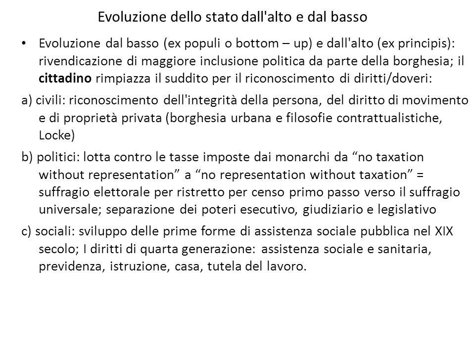 Evoluzione dello stato dall'alto e dal basso Evoluzione dal basso (ex populi o bottom – up) e dall'alto (ex principis): rivendicazione di maggiore inc