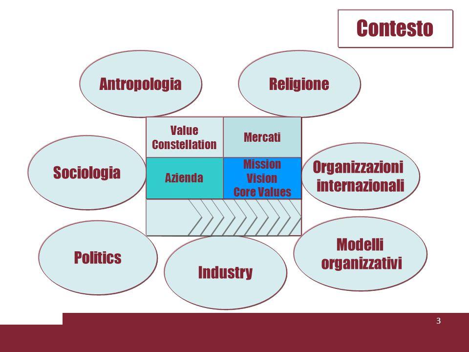 3 Contesto Sociologia Politics Antropologia Modelli organizzativi Industry Religione Organizzazioni internazionali Value Constellation Mercati Azienda Mission Vision Core Values