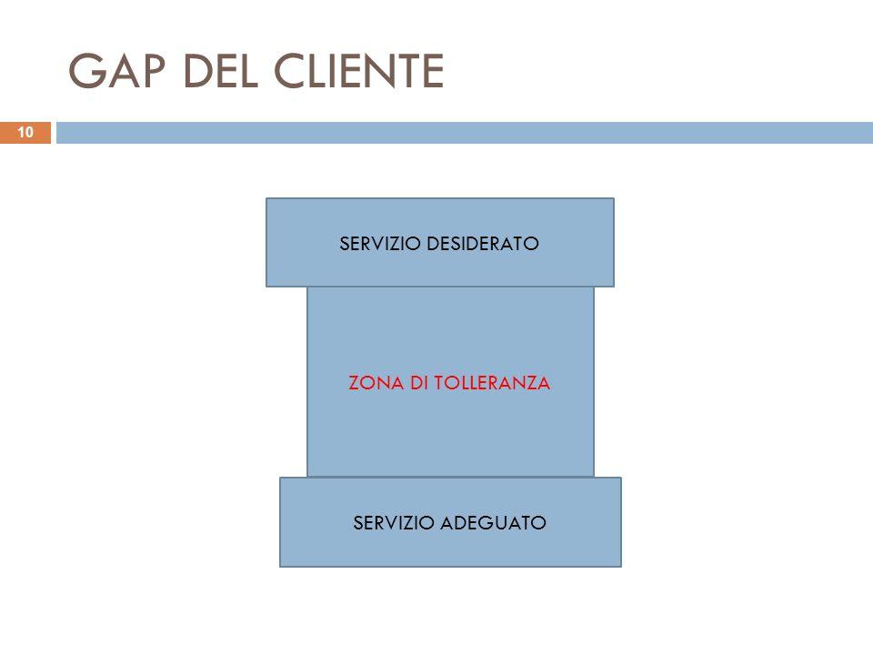 GAP DEL CLIENTE 10 SERVIZIO DESIDERATO SERVIZIO ADEGUATO ZONA DI TOLLERANZA