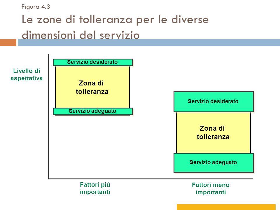 Fattori più importanti Fattori meno importanti Livello di aspettativa Figura 4.3 Le zone di tolleranza per le diverse dimensioni del servizio Zona di
