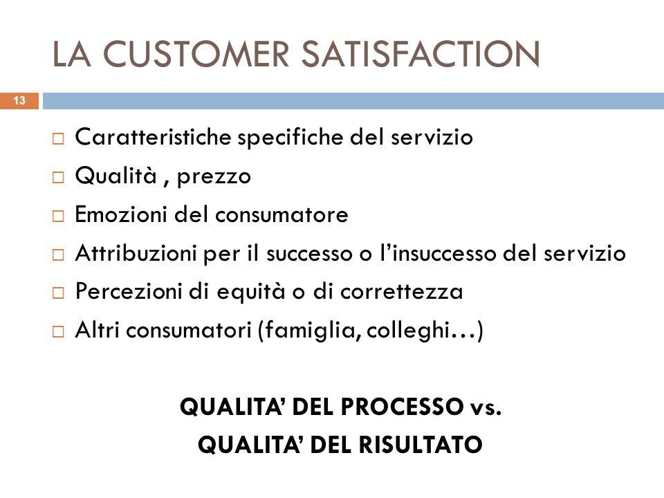 LA CUSTOMER SATISFACTION Caratteristiche specifiche del servizio Qualità, prezzo Emozioni del consumatore Attribuzioni per il successo o linsuccesso d