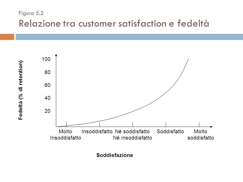 Figura 5.2 Relazione tra customer satisfaction e fedeltà Fedeltà (% di retention) Soddisfazione 100 80 60 40 20 Molto Insoddisfatto Né soddisfatto Né