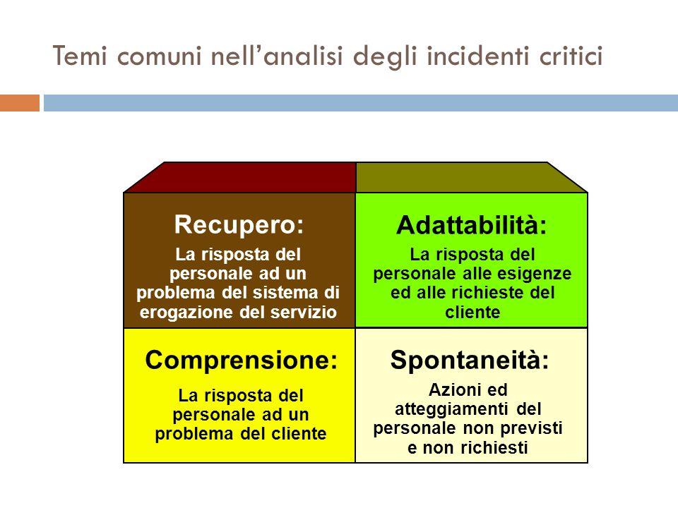 Temi comuni nellanalisi degli incidenti critici Recupero: Adattabilità: Spontaneità:Comprensione: La risposta del personale ad un problema del sistema