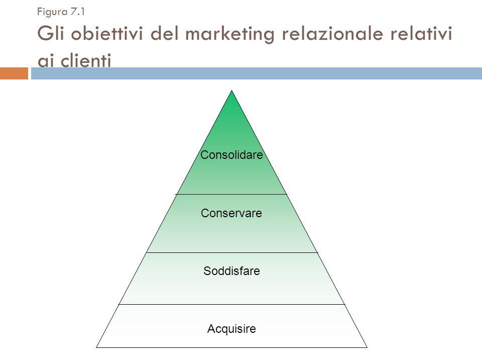 Figura 7.1 Gli obiettivi del marketing relazionale relativi ai clienti Consolidare Conservare Soddisfare Acquisire