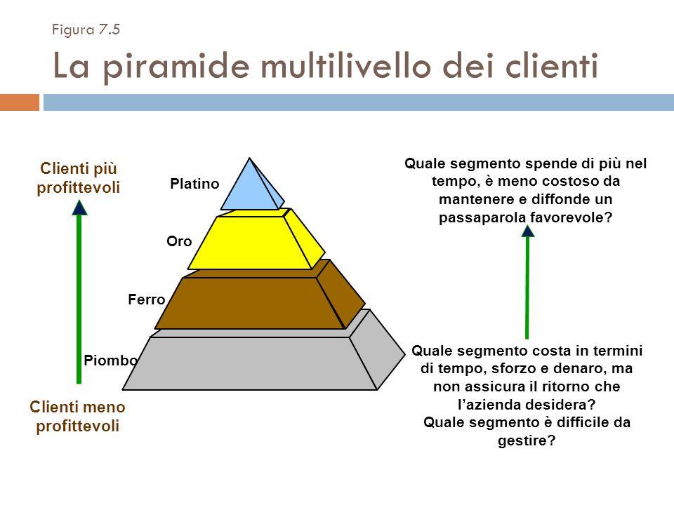 Clienti più profittevoli Clienti meno profittevoli Quale segmento spende di più nel tempo, è meno costoso da mantenere e diffonde un passaparola favor