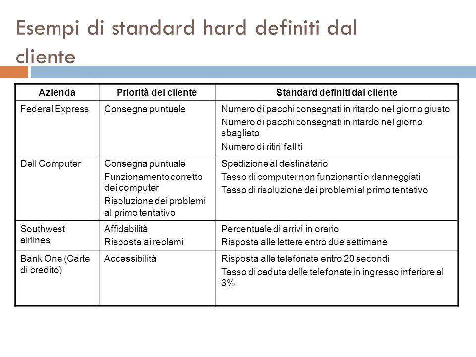 Esempi di standard hard definiti dal cliente AziendaPriorità del clienteStandard definiti dal cliente Federal ExpressConsegna puntualeNumero di pacchi