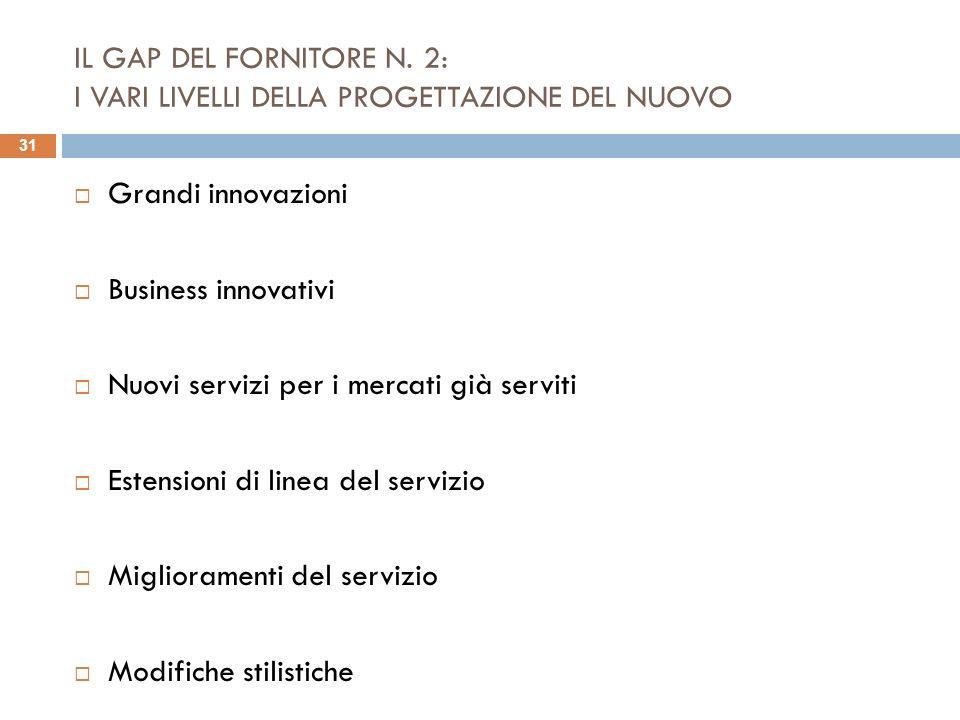 IL GAP DEL FORNITORE N. 2: I VARI LIVELLI DELLA PROGETTAZIONE DEL NUOVO Grandi innovazioni Business innovativi Nuovi servizi per i mercati già serviti