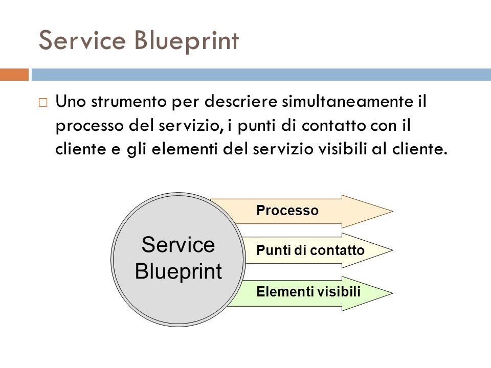 Service Blueprint Uno strumento per descriere simultaneamente il processo del servizio, i punti di contatto con il cliente e gli elementi del servizio