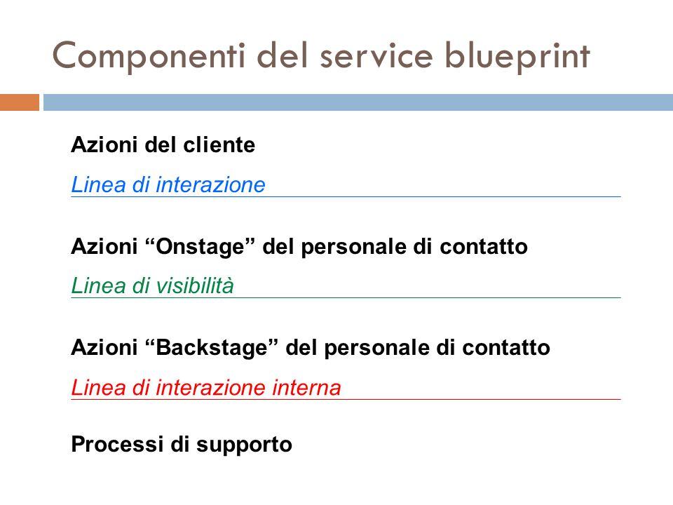 Componenti del service blueprint Azioni del cliente Linea di interazione Azioni Onstage del personale di contatto Linea di visibilità Azioni Backstage