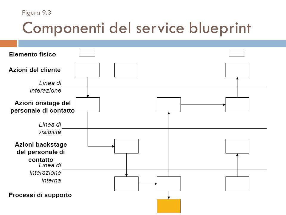 Figura 9.3 Componenti del service blueprint Elemento fisico Azioni del cliente Linea di interazione Azioni onstage del personale di contatto Linea di