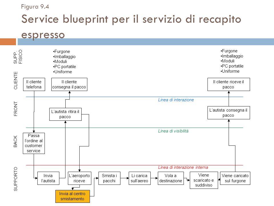 Figura 9.4 Service blueprint per il servizio di recapito espresso Il cliente telefona Invia al centro smistamento Il cliente riceve il pacco Passa lor