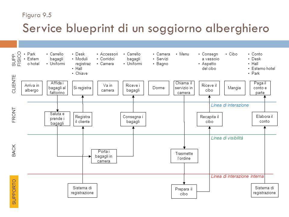 Figura 9.5 Service blueprint di un soggiorno alberghiero Arriva in albergo Sistema di registrazione Elabora il conto Registra il cliente Saluta e pren