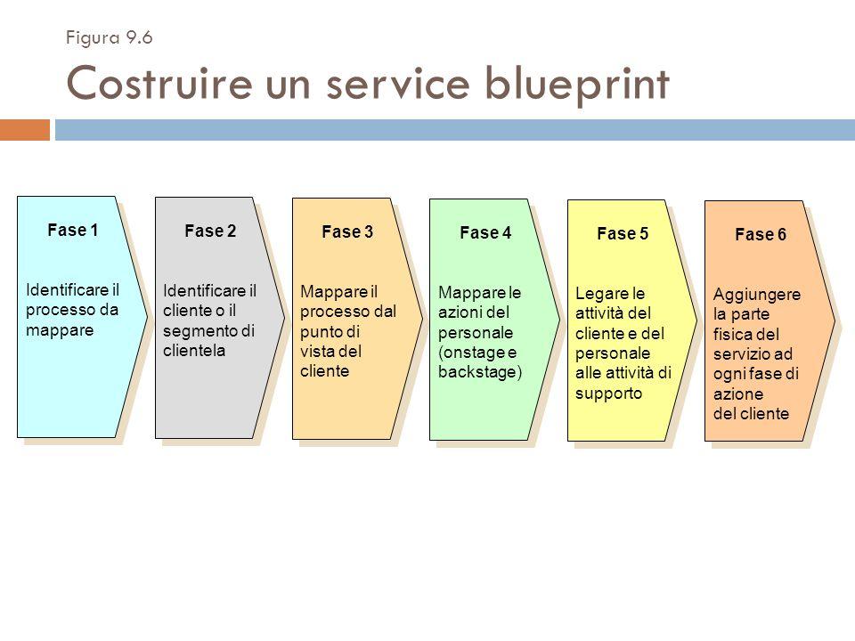 Figura 9.6 Costruire un service blueprint Fase 1 Identificare il processo da mappare Fase 1 Identificare il processo da mappare Fase 2 Identificare il